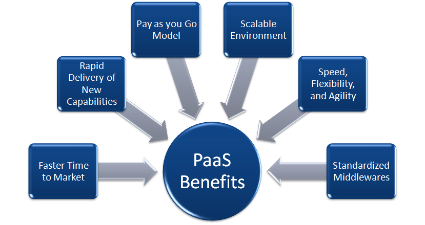 PaaS Benefits
